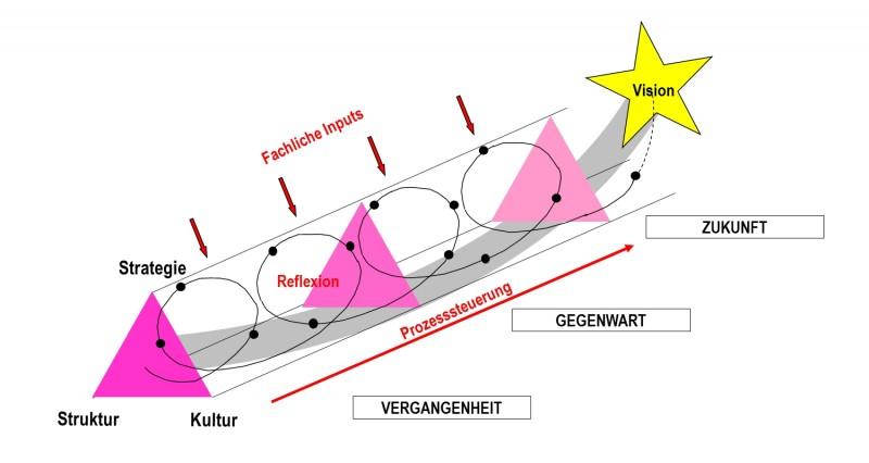 Grafik Beratung