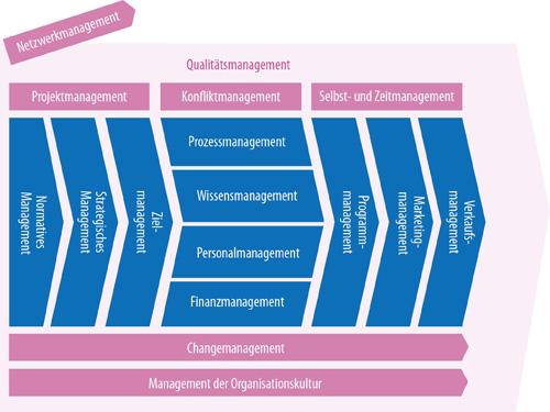 Managementdimensionen_500